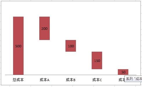 2010年某集团成本构成示例