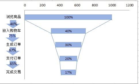 网站转化率
