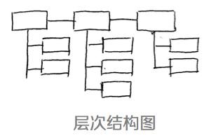 规划师的思想收拾术:四个思想可视化模型